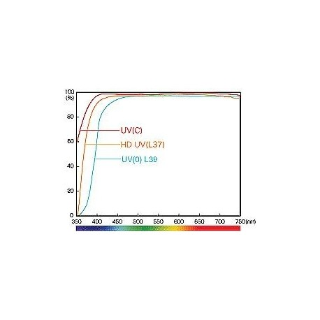 UV фильтры - Hoya Pro1 Digital filtrs 67mm UV ( DMC LPF ) - быстрый заказ от производителя