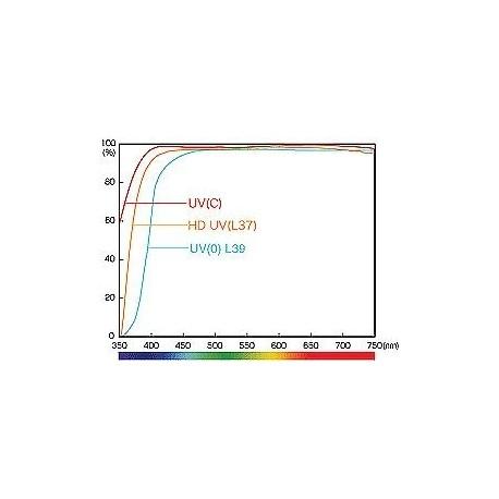 UV Filters - Hoya Pro1 Digital filtrs 77mm UV ( 77S PRO1D UV) pro1 77 - quick order from manufacturer