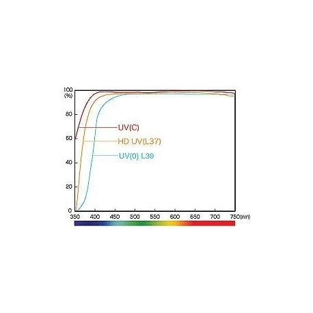 Objektīvu filtri - Hoya HD UV 72mm filtrs - perc šodien veikalā un ar piegādi