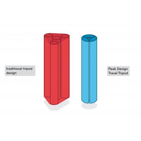 Foto statīvi - Peak Design Travel Ultra compact Carbon Tripod 1.27kg 152cm 5 Sect Ball Head - ātri pasūtīt no ražotāja